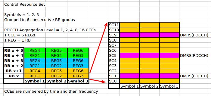 5G NR Calculators